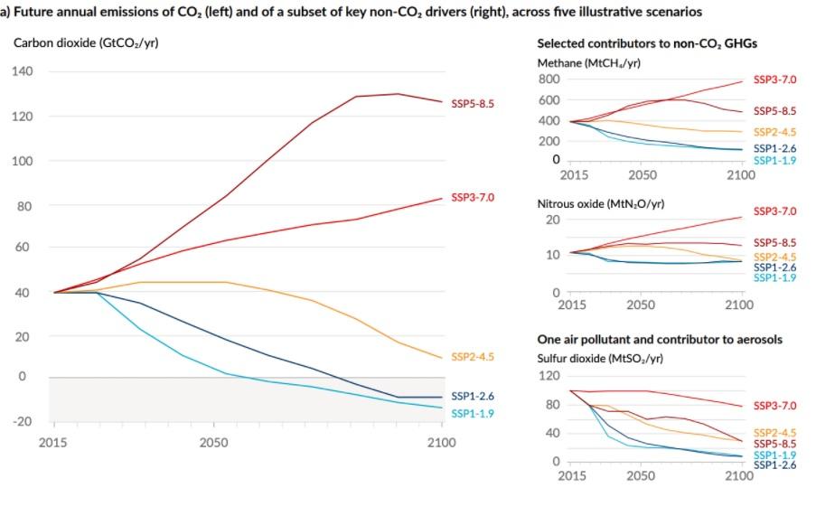 Previsión de emisiones de CO2. Fuente: IPCC