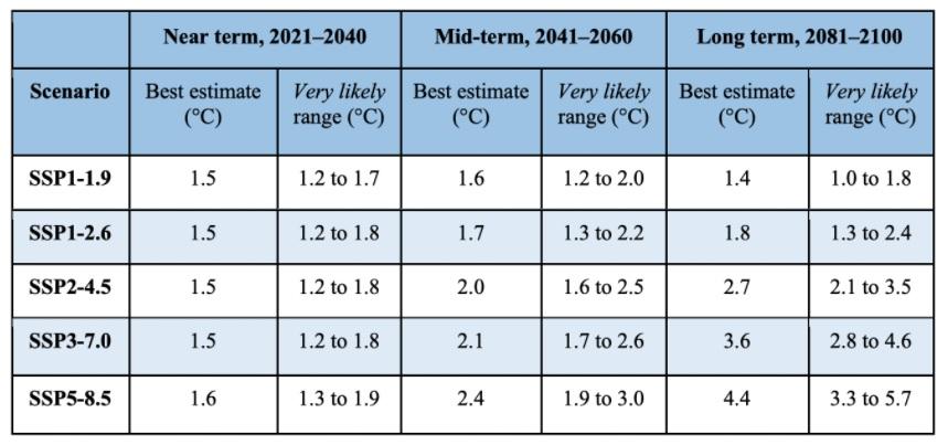 Escenarios del aumento de temperatura global. Fuente: IPCC
