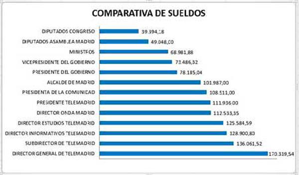 telemadrid-grafica_sueldos-600